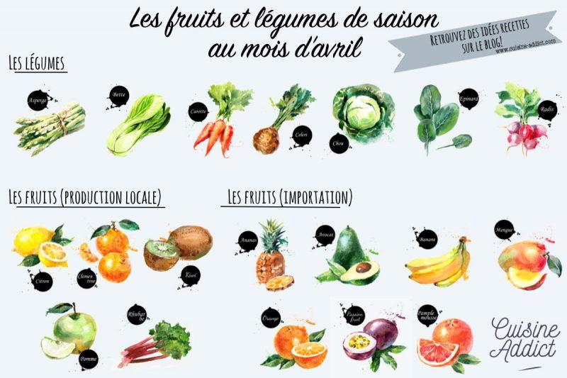 Les fruits et légumes de saison en avril