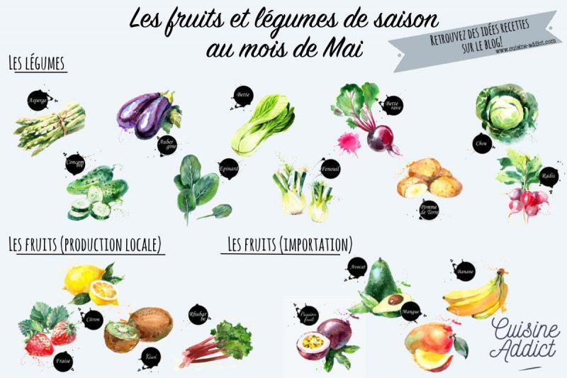 Les fruits et légumes de saison en mai